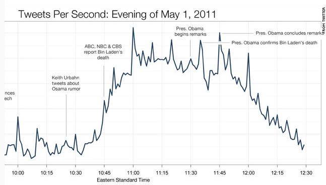 TweetsPerSecond_graph